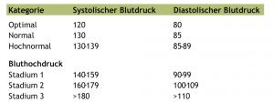 was-ist-bluthochdruck1